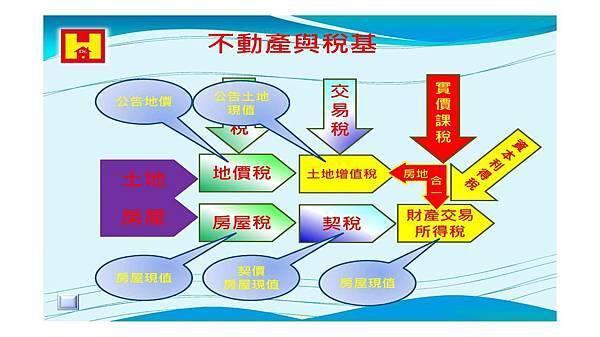 104-03-14 房地合一與財產交易所得對未來不動產的影響_頁面_10