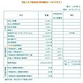 地政士及不動產經紀業相關統計(104年08月)
