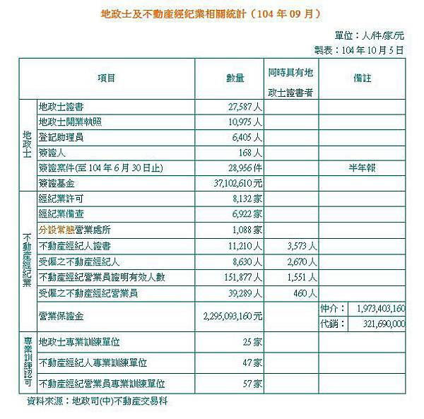 地政士及不動產經紀業相關統計(104年09月).JPG