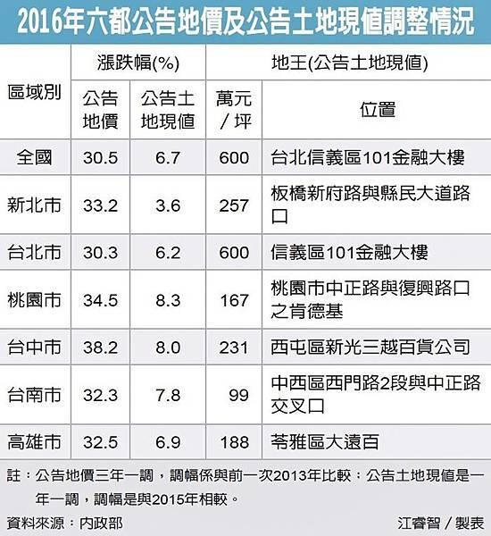 105年公告地價及土地現值6都調幅一覽表.jpg