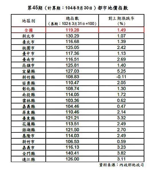 105-01-15 第45期地價指數.jpg