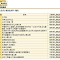台北市土壤液化資料一覽表.JPG