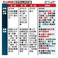 央行四波選擇性信用管制-01.jpg