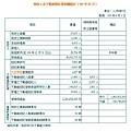 地政士及不動產經紀業相關統計(105年3月).jpg