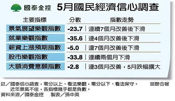 國泰金-指數.jpg