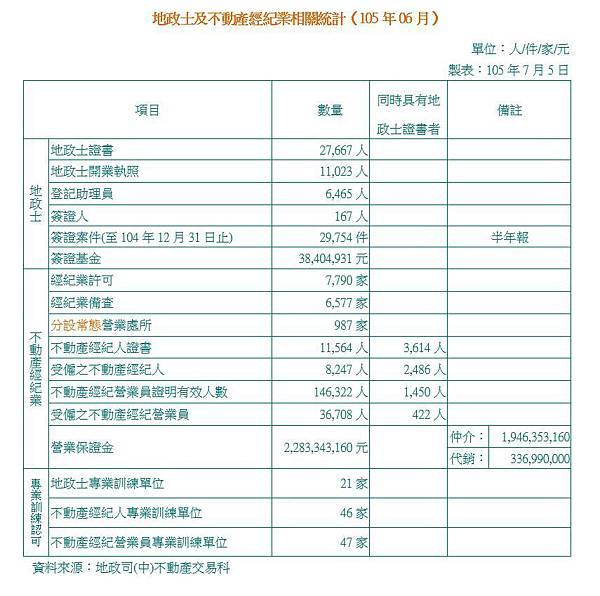 地政士及不動產經紀業相關統計(105年06月).JPG
