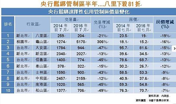 央行鬆綁管制區半年房價量整理.JPG