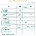 地政士及不動產經紀業相關統計(105年08月).JPG