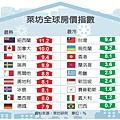 萊坊調查,台灣房價.JPG