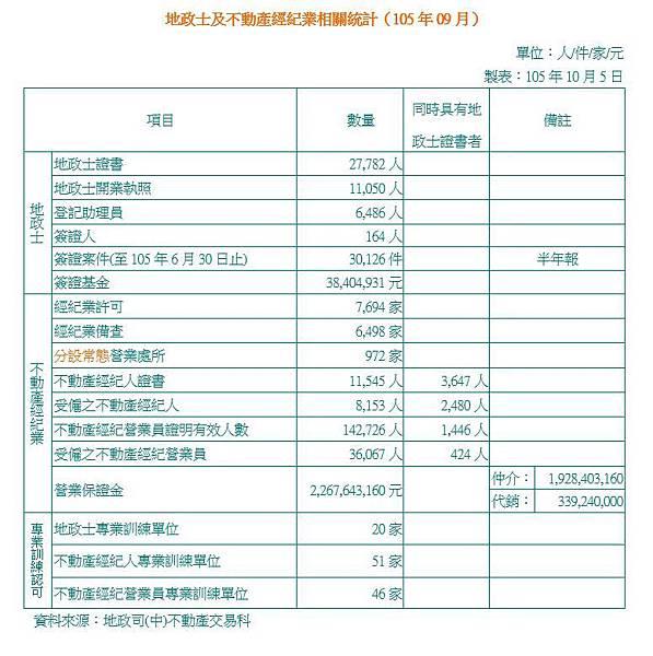 地政士及不動產經紀業相關統計(105年09月).JPG