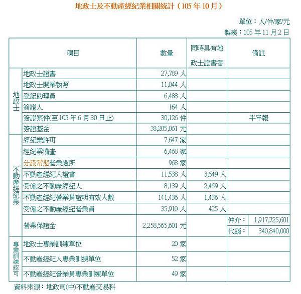 地政士及不動產經紀業相關統計(105年10月).JPG