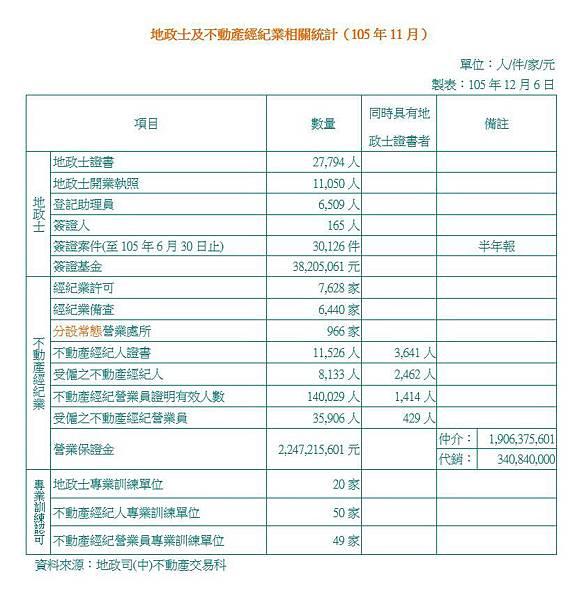 地政士及不動產經紀業相關統計(105年11月).JPG