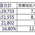 地政士及不動產經紀業相關統計-2.JPG