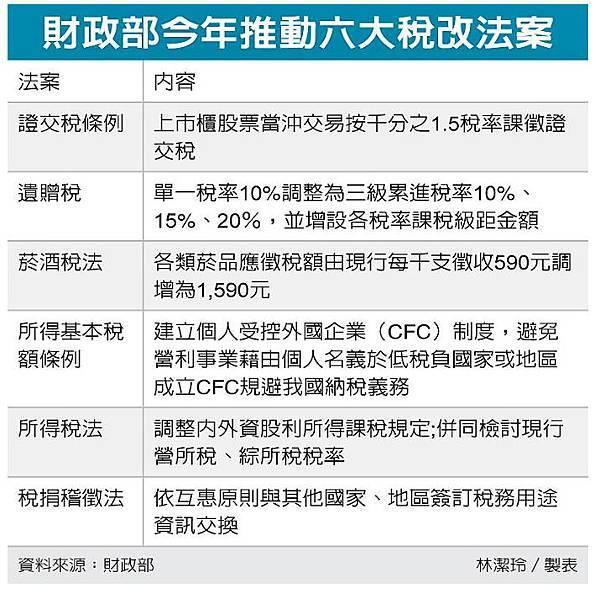 財政部今年推動六大稅改法案.jpg