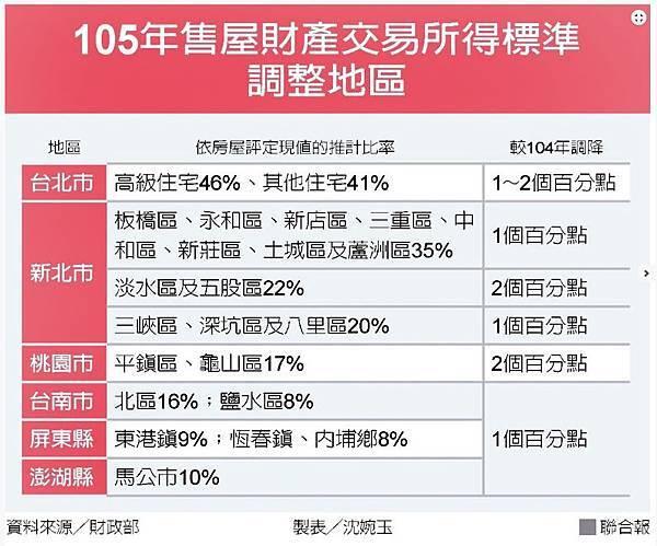 105年財產交易所得稅.jpg