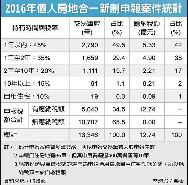 2016 房地合一稅統計.jpg
