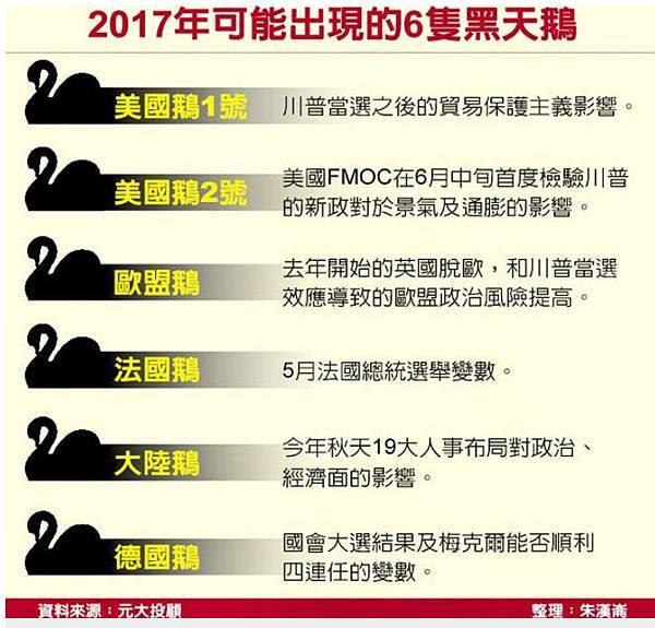 2017年可能出現的6隻黑天鵝.jpg