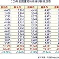 105年全國建物所有權移轉統計表.JPG