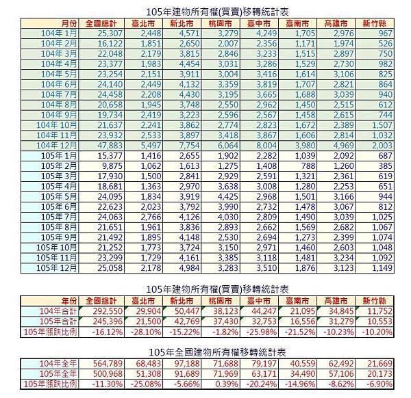 105年全國建物所有權(買賣)移轉統計表.JPG