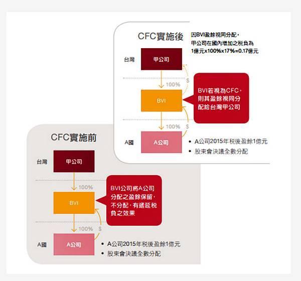 受控外國公司(CFC)法令.jpg
