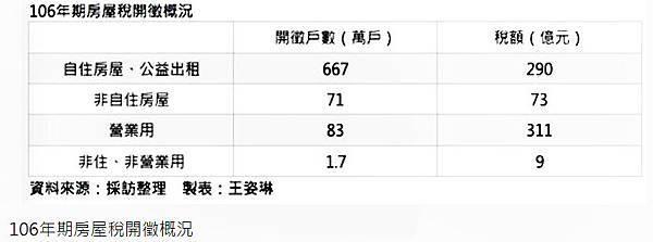2017-04-28 房屋稅.jpg
