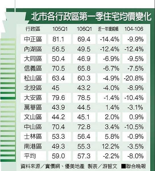 2017-05-22 台北市行政區第一季漲跌.jpg