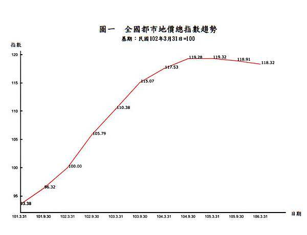 都市地區地價指數(第48期) (106年7月15日發布).jpg