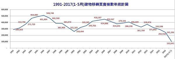 1991-2017(1-5月)建物移轉買賣棟數年統計圖.JPG