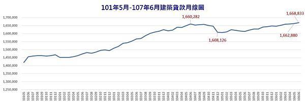101年5月-107年6月建築貸款月線圖.JPG