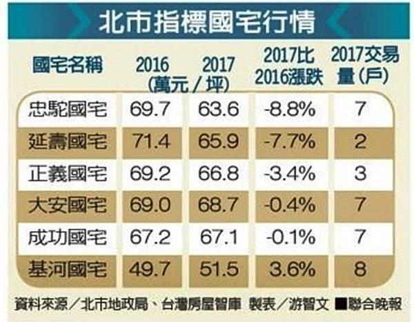 2017-08-01 國宅交易.jpg