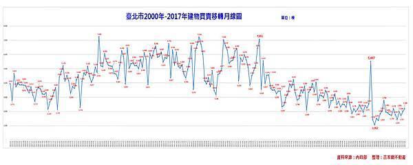2017-08-01 台北市月線圖.jpg