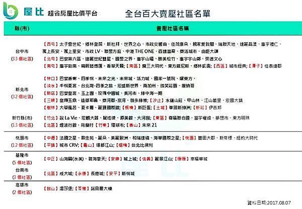 2017-08-10 全台網路待售戶數前百大社區.jpg