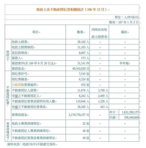 地政士及不動產經紀業相關統計(106年12月).JPG
