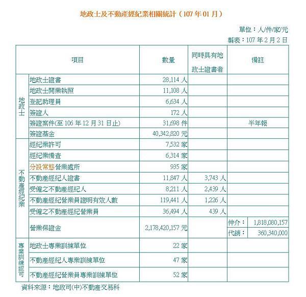 地政士及不動產經紀業相關統計(107年1月).JPG