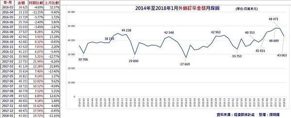2018-03-04 外銷訂單.JPG