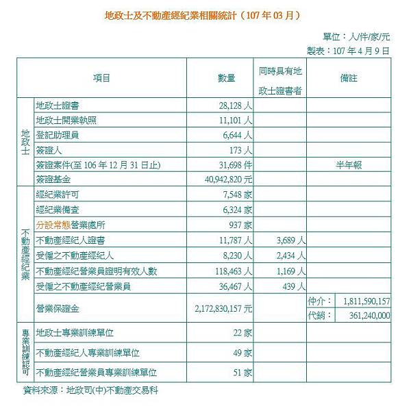 地政士及不動產經紀業相關統計(107年03月).JPG
