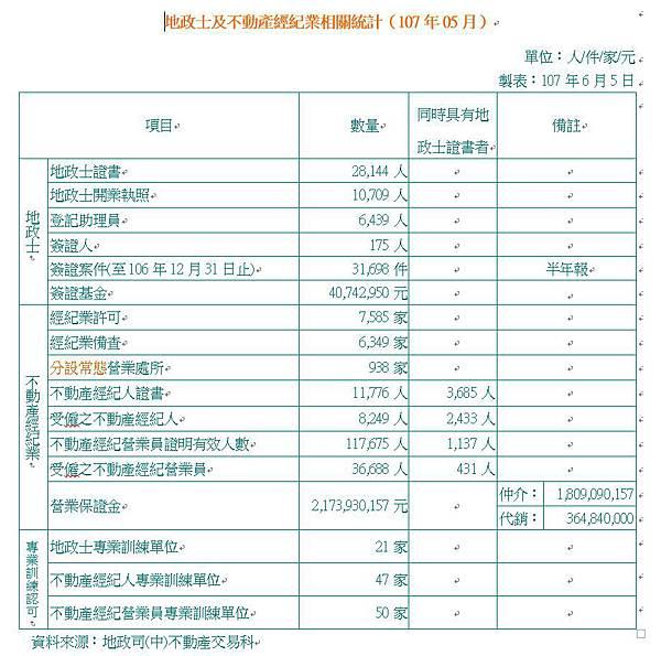 地政士及不動產經紀業相關統計(107年5月).JPG