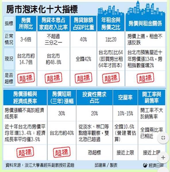 2014年台灣房市十大指標的統計圖.JPG
