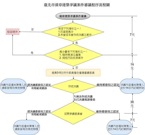 臺北市政府違章建築案件審議流程圖.png