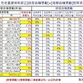 危老重建條新修正[時程容積獎勵]+[規模容積獎勵]對照表.JPG