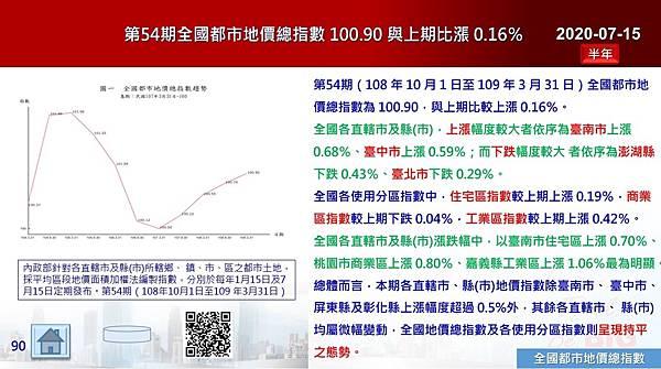 2020-07-15 第54期全國都市地價總指數 100.90 與上期比漲 0.16%.JPG