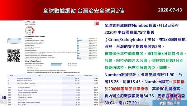 2020-07-13 全球數據網站 台灣治安全球第2佳.JPG