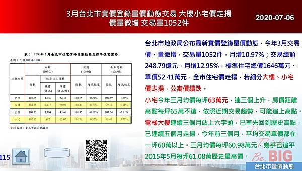 2020-07-06 3月台北市實價登錄量價動態交易 大樓小宅價走揚 價量微增 交易量1052件.JPG