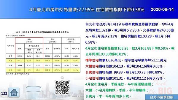2020-08-14 4月臺北市房市交易量減少2.95% 住宅價格指數下降0.58%.JPG
