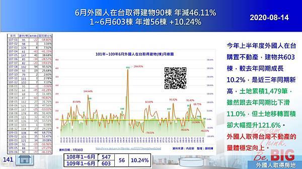 2020-08-14 6月外國人在台取得建物90棟 年減46.11% 1~6月603棟 年增56棟 +10.24%.JPG