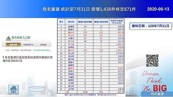 2020-08-13 危老重建 統計至7月31日 受理1,438件核定871件.JPG
