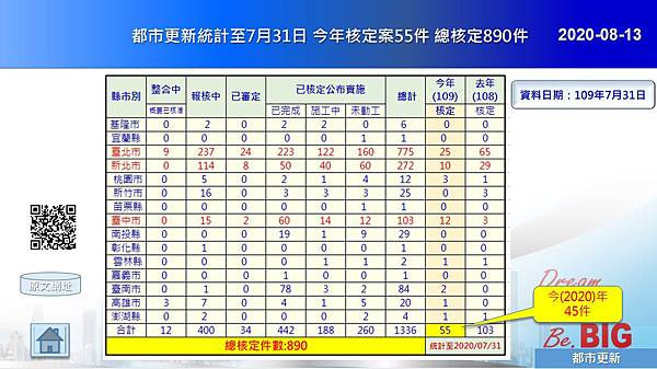 2020-08-13 都市更新統計至7月31日 今年核定案55件 總核定890件.JPG