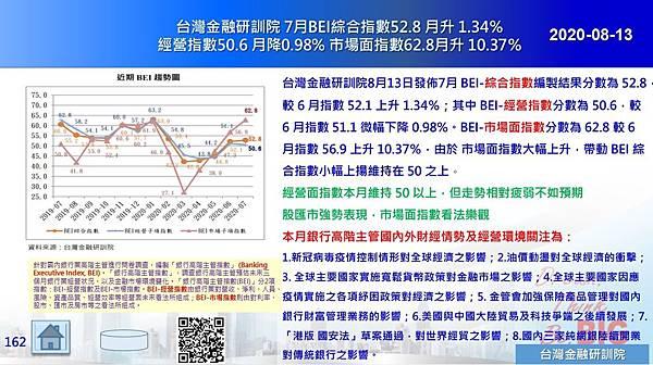 2020-08-13 台灣金融研訓院 7月BEI綜合指數52.8 月升 1.34% 經營指數50.6 月降0.98% 市場面指數62.8月升 10.37%.JPG