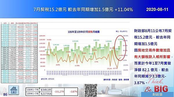 2020-08-11 7月契稅15.2億元 較去年同期增加1.5億元 +11.04%.JPG