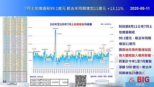 2020-08-11 7月土地增值稅99.1億元 較去年同期增加11億元 +13.11%.JPG
